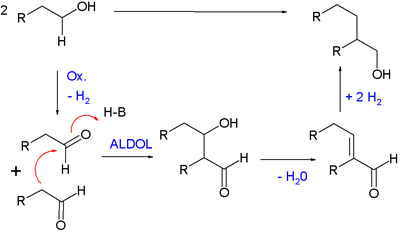 Guerbet Reaction Mechanism