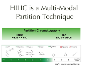 Hydrophilic interaction chromatography - HILIC Partition Technique Useful Range