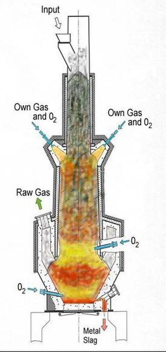 Gasification - Image: HTCW reactor
