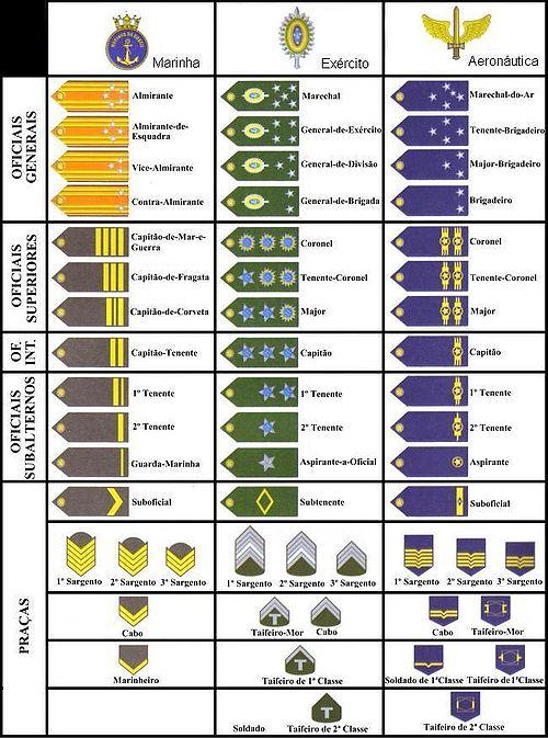 Military ranks of Brazil