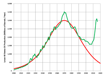 Hubbert's upper-bound prediction for US crude oil production (1956) in red, and actual lower-48 states production through to 2014 in green Hubbert Upper-Bound Peak 1956.png