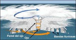 MAPA UBICACION CICLONES Y TORNADOS EN EL MUNDO 300px-Hurricane_structure_graphic_es