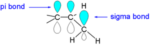 Hyperconjugation - Hyperconjugation: a stabilizing overlap between an pi orbital and a sigma orbital. Ref. McMurry