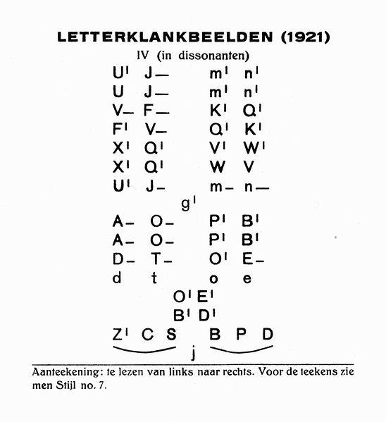 File:I.K. Bonset Letterklankbeelden (1921).jpg