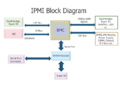 IPMI-Block-Diagram.png