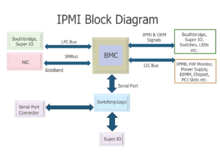IPMI architecture diagram shows BMC sideband via SMBUS.