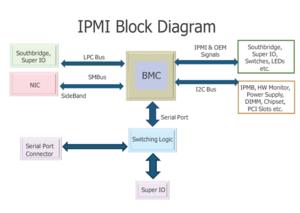 Intelligent Platform Management Interface - Interfaces to the baseboard management controller (BMC)