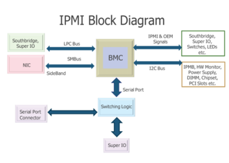 Intelligent Platform Management Interface - Interfaces to the baseboard management controller (BMC)