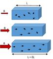 Influence du champ magnétique sur le spin des électrons.png