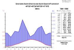 Klimadiagramm von Grenoble (Flughafen Grenoble-Isère)