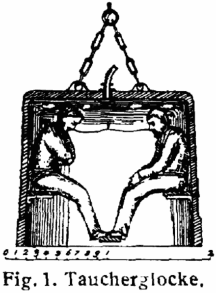 Occupied diving bell illustrated L-Taucherglocke.png