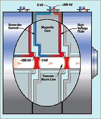 Dual-Axis Radiographic Hydrodynamic Test Facility - Linear induction accelerator schematic