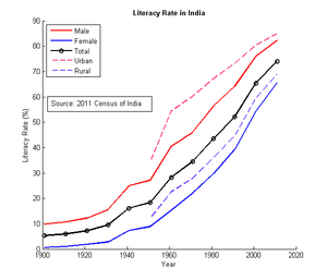 Literacy in India - Literacy in India grew very slowly until independence in 1947. An acceleration in the rate of literacy growth occurred in the 1991–2001 period.