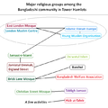 Major bangladeshi religious groups.png