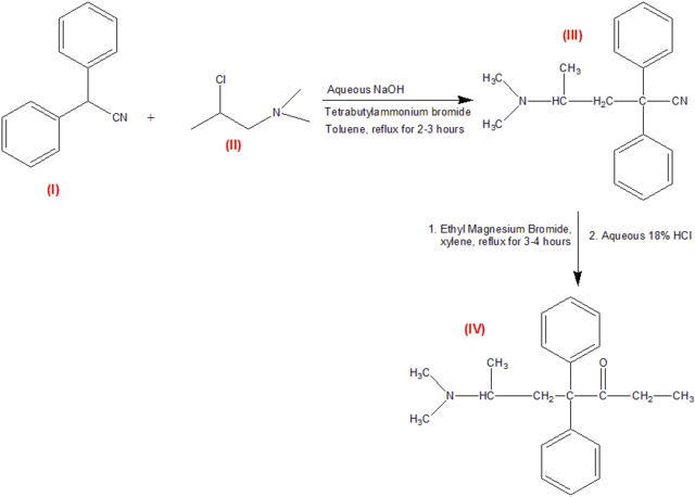 List of Synthesis Materials