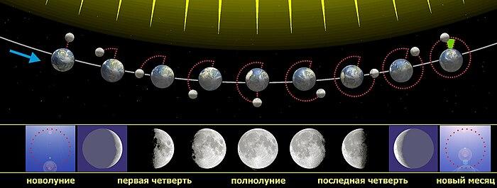 Наблюдение Луны с