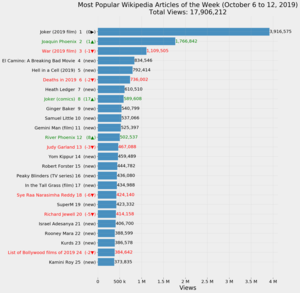 Most Popular Wikipedia Articles of the Week (October 6 to 12, 2019).png
