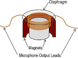 acoustics microphone design and operation wikibooks open books rh en wikibooks org Realistic 5 Pin Microphone Wiring 4 Pin Microphone Wiring Diagrams