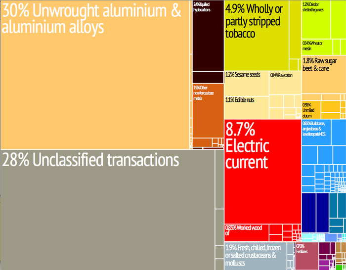 A proportional representation of Mozambique's exports Mozambique treemap.png