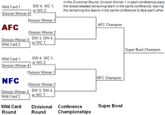 National Football League - The seeding bracket for the NFL playoffs