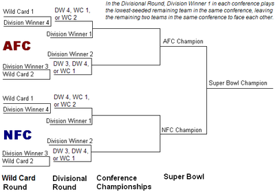 on The Nfl Playoffs Each Of The Four Division Winners Is Seeded 1 4 Based
