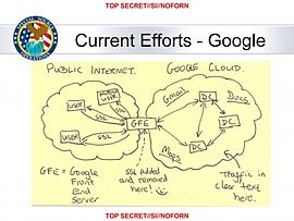 Idea behind the MUSCULAR program, which gave direct access to Google and Yahoo private clouds, no warrants needed.