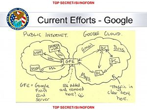 MUSCULAR (surveillance program) - Idea behind the MUSCULAR program, which gave direct access to Google and Yahoo private clouds, no warrants needed.