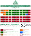 Ninth Parliament 2006.png