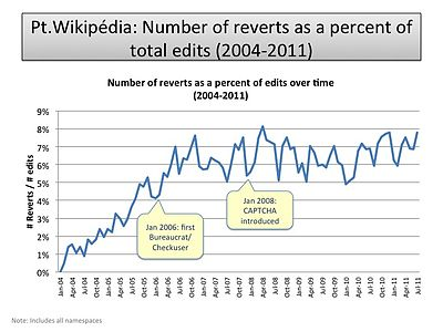 Number of reverts as a percent of edits.jpg