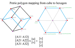 Petrie polygon - The Petrie polygon for a cube is a skew hexagon passing through 6 of 8 vertices. The skew Petrie polygon can be seen as a regular planar polygon by a specific orthogonal projection.