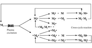 Plasma polymerization - Figure 3. Schematic representation of bicyclic step-growth mechanism of plasma polymerization.
