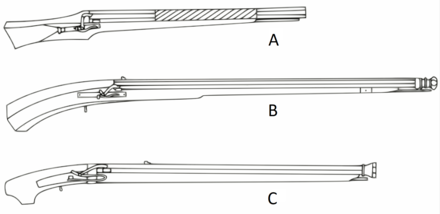 A) The matchlock gun with button for trigger, which came to Lisbon from Bohemia, used by the Portuguese until the conquest of Goa in 1510. B) The Indo-Portuguese matchlock gun resulted from the combination of Portuguese and Goan gunmaking. C) The Japanese matchlock gun appeared as a copy of the first firearm introduced in the Japanese islands. Portuguese eastern matchlock evolution.png