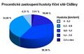 Procentické zastoupení hustoty říční sítě Cidliny.png
