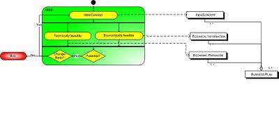 Venture capital financing - Wikipedia