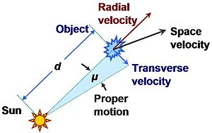 Proper motion - Relation between proper motion and velocity components of an object. At emission, the object was at distance d from the Sun, and moved at angular rate μ radian/s, that is, μ = vt / d with vt = the component of velocity transverse to line of sight from the Sun. (The diagram illustrates an angle μ swept out in unit time at tangential velocity vt.)