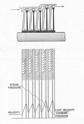 Pressure compounding in turbines - Diagram of a Rateau turbine