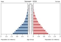 Senegal-Demographics-SG popgraph 2016