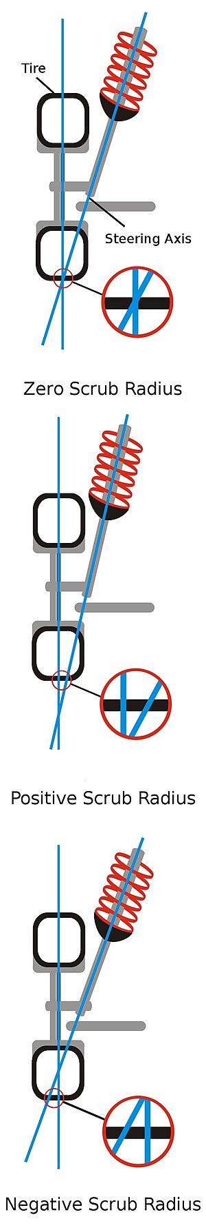 Scrub radius - Zero scrub radius (top) positive scrub radius (center) negative scrub radius (bottom)
