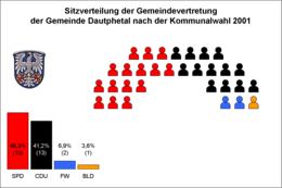 Seat distribution after municipal election on 18 March 2001