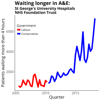 St George's University Hospitals NHS Foundation Trust - Four-hour target in the emergency department quarterly figures from NHS England Data from https://www.england.nhs.uk/statistics/statistical-work-areas/ae-waiting-times-and-activity/