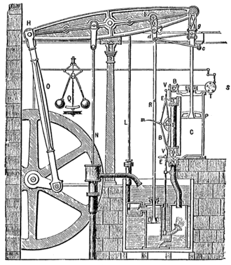 Kinematics - Image: Steam Engine Boulton&Watt 1784