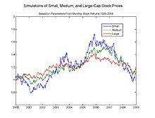Black scholes stock options