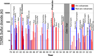Nyamuragira - Sulfur dioxide emissions by volcanoes, 1979-2003.