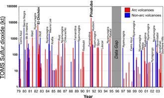 Nyamuragira - Sulfur dioxide emissions by volcanoes, 1979-2003.