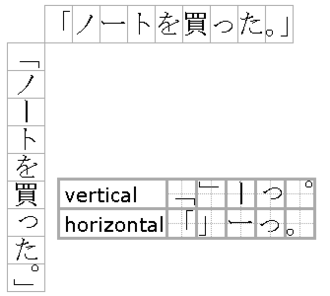 Japanese punctuation - Diagram showing differences in placement of punctuation marks in vertical and horizontal writing, in a sentence containing hiragana, katakana and kanji.