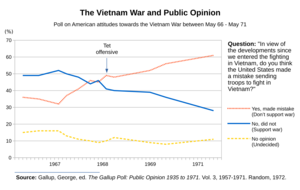 The Vietnam War and Public Opinion