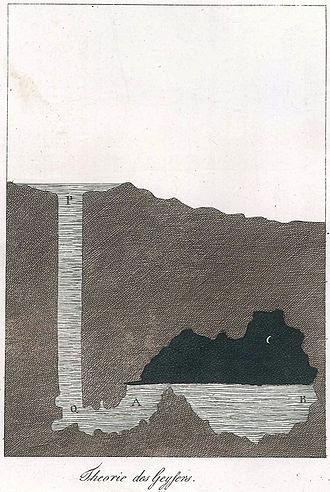 Sir George Mackenzie, 7th Baronet - Original drawing of geyser plumbing suggested by Mackenzie.