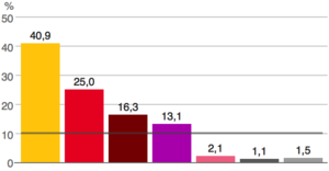 Turkish general election 2015 vote percentage.png