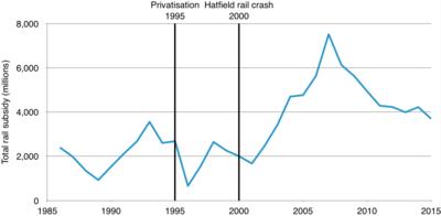 Network Rail - Wikipedia