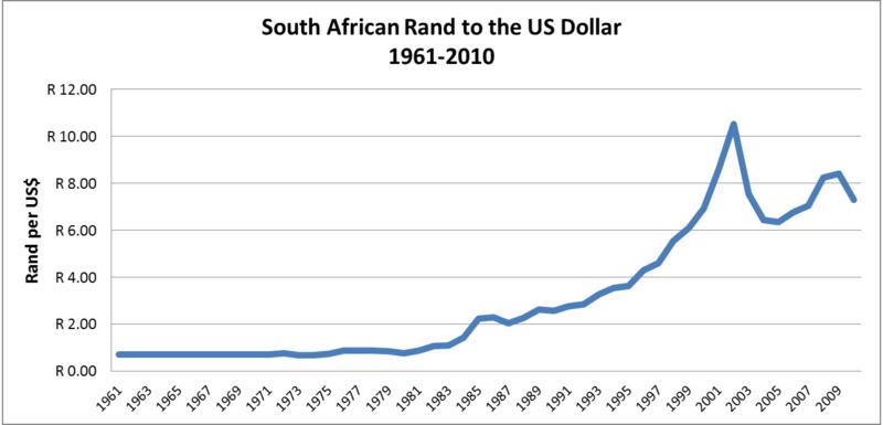 File:US-Rand value 1961-2010.xcf